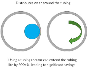 Most Surface Tubing Rotator Distributes Wear
